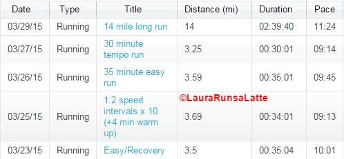 Run summary March 23-29, 2015