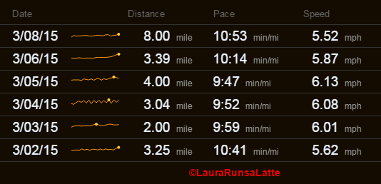 Run summary March 2nd - 8th, 2015