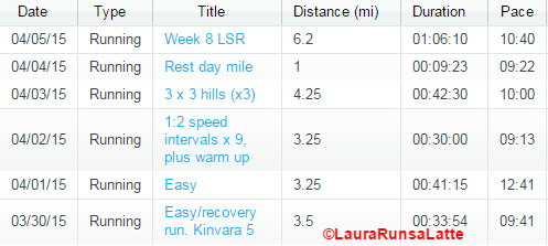 Run Summary March 30 - April 5
