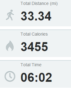 Run Summary p2 April 6 - 12, 2015