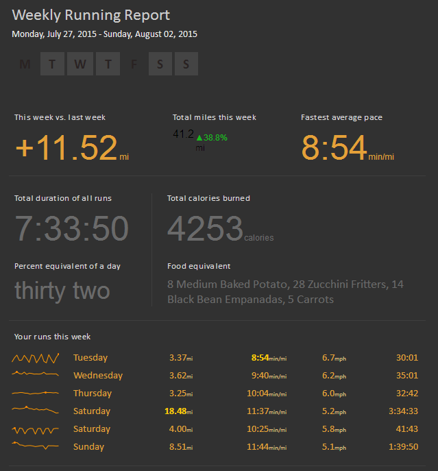 RunSummary July 27 - Aug 2, 2015