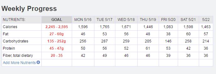 Weekly feedback 5-13-16